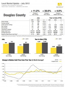 Douglas County CO real estate statistics July 2012