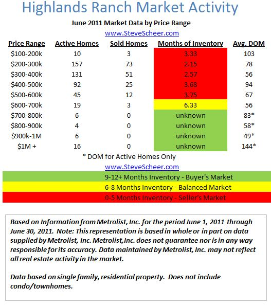 Highlands Ranch real estate market report June 2011