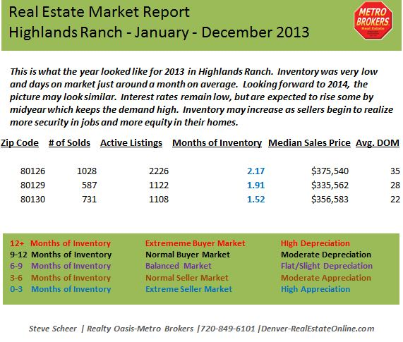 Highlands Ranch Market Stats 2013