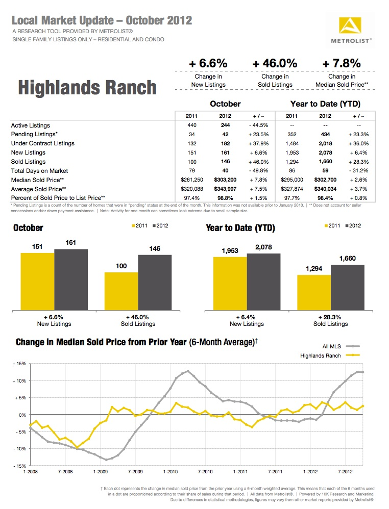 Highlands Ranch real estate market data